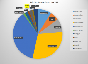 July 2015 CFPB Complaints